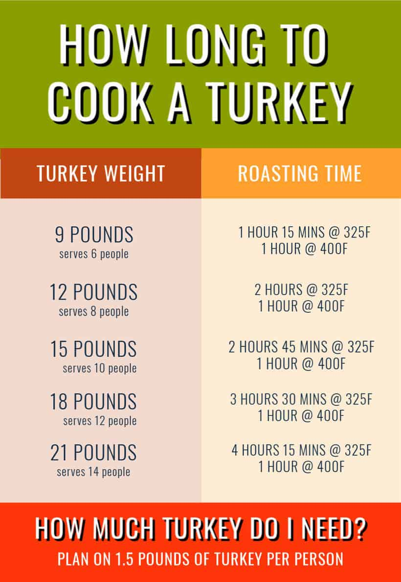 how long to cook and turkey with servings